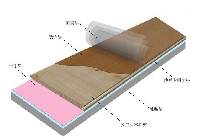 地暖地板结构示意图_联升实业
