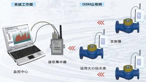 大口径远传水表无线智能抄表管理系统