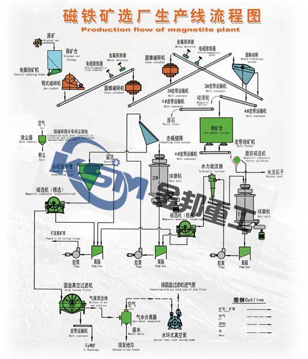 镜铁矿选矿设备/磁选选矿设备/选铁设备