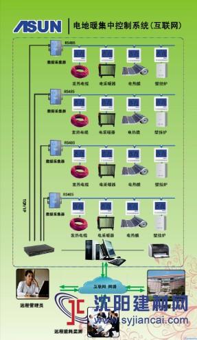 T3600电地暖集中控制系统(互联网)